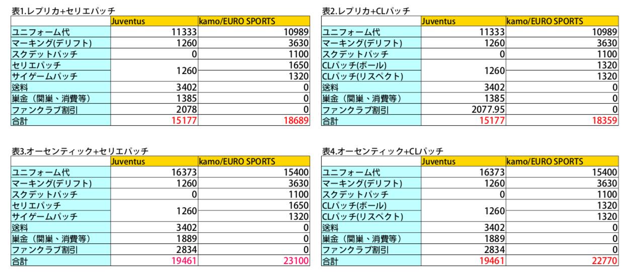 国内でのユニフォーム購入方法とユヴェントスオンラインストアとの比較